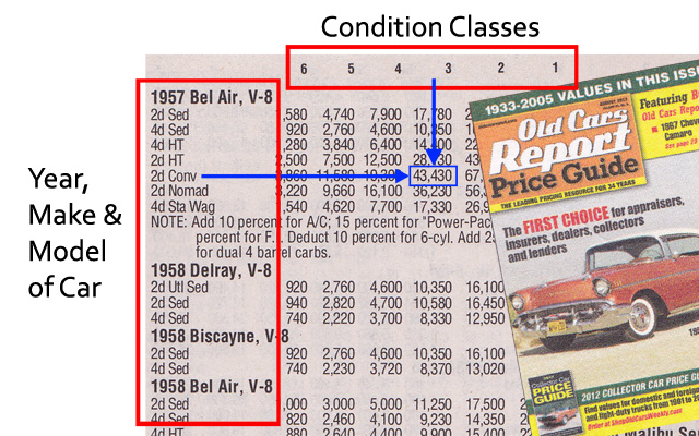 Using Classic Car Price Guides - Classic car guide